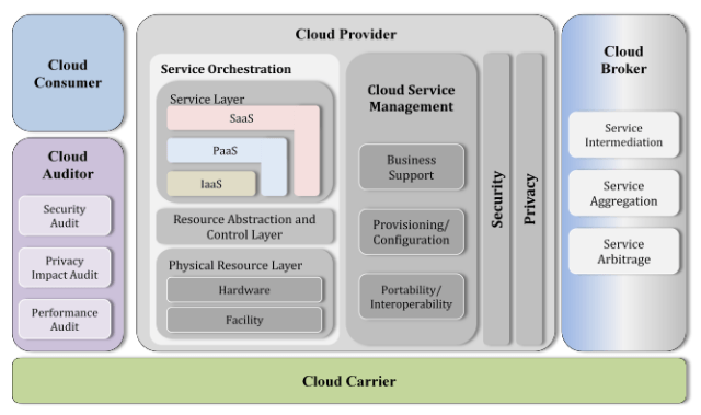 Cloud Architecture Patterns